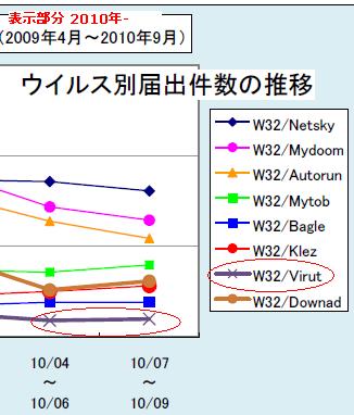 IPA/ISEC W32/Virut
